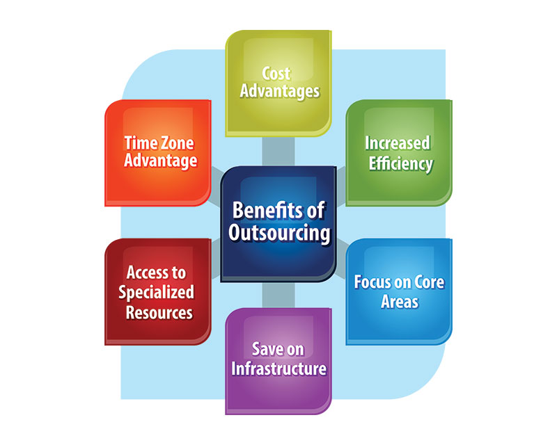 benefits of outsourcing mortgage  services