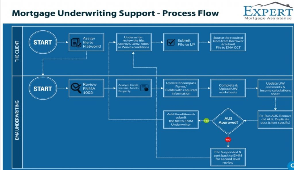 mortgage underwriting process steps