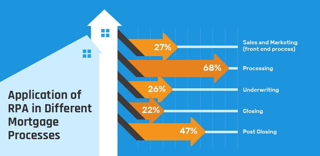 RPA process in mortgage