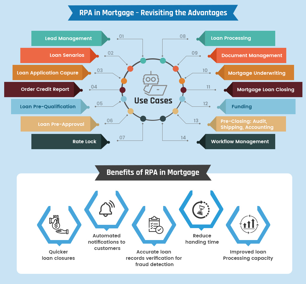 RPA advantages in Mortgage