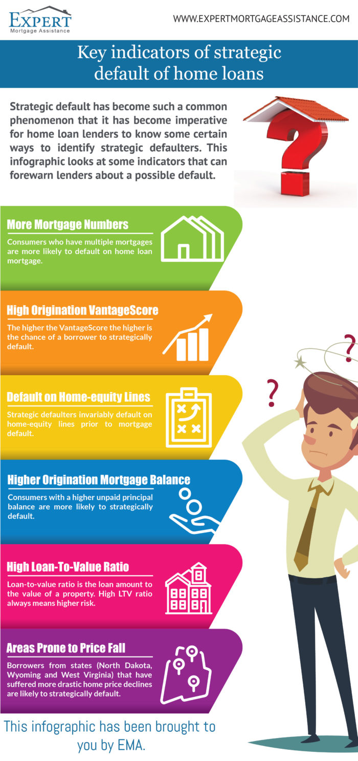 Infographic about Key Indicators Strategic Default Home Loans