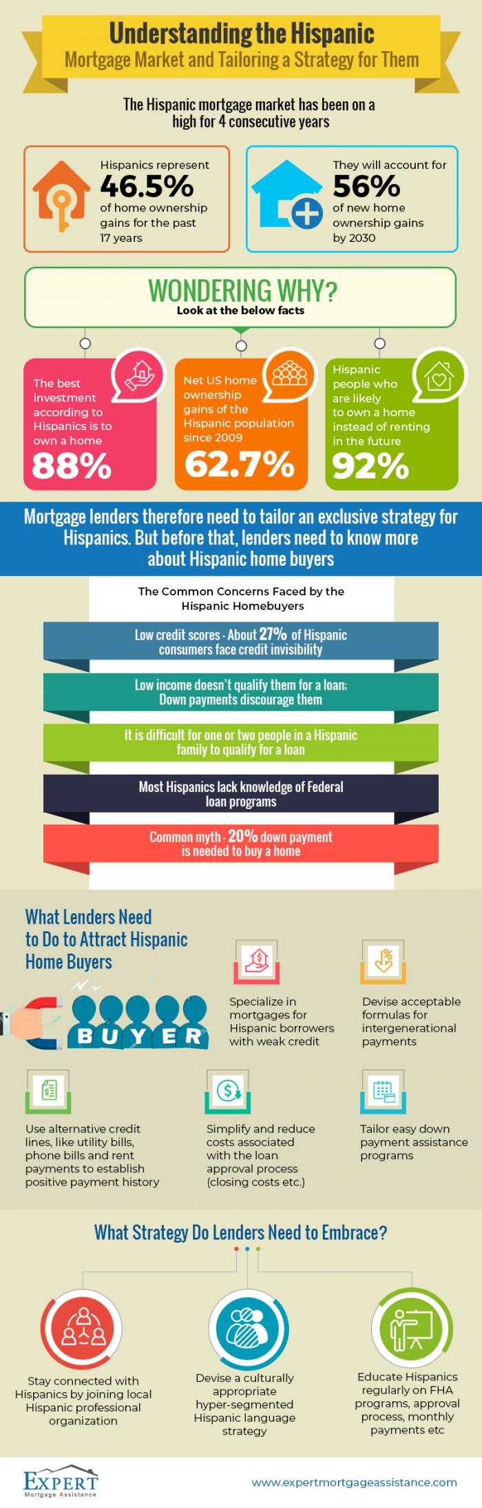why focus on the Hispanic mortgage market