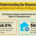 why focus on the Hispanic mortgage market thump