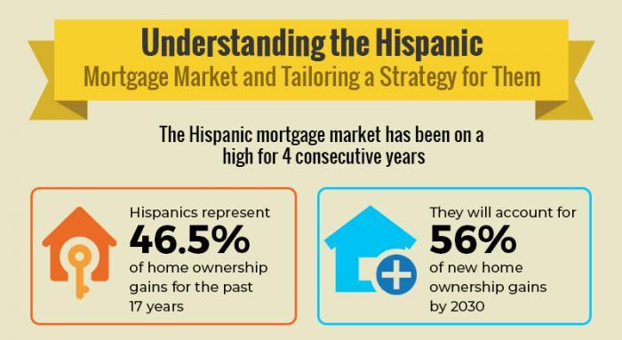 why focus on the Hispanic mortgage market thump