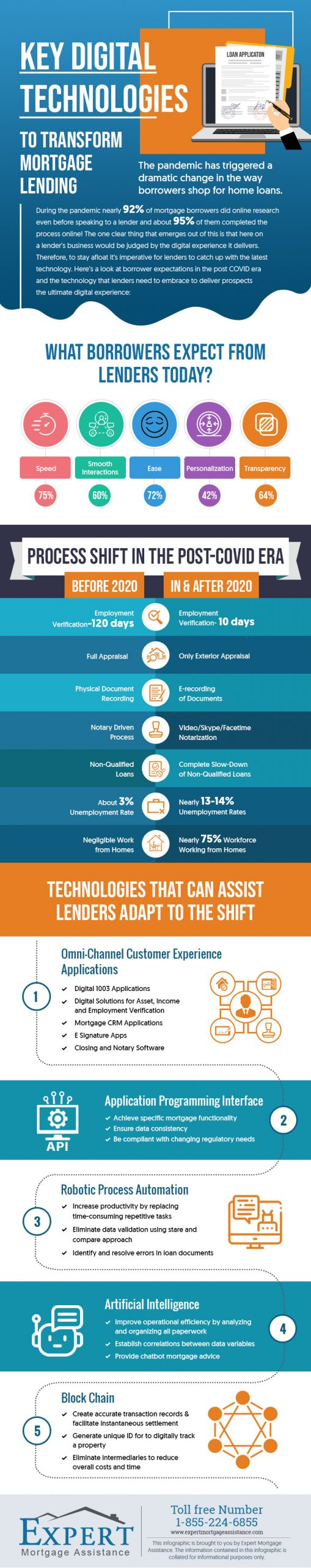 Key Digital Technologies to Transform Mortgage Lending