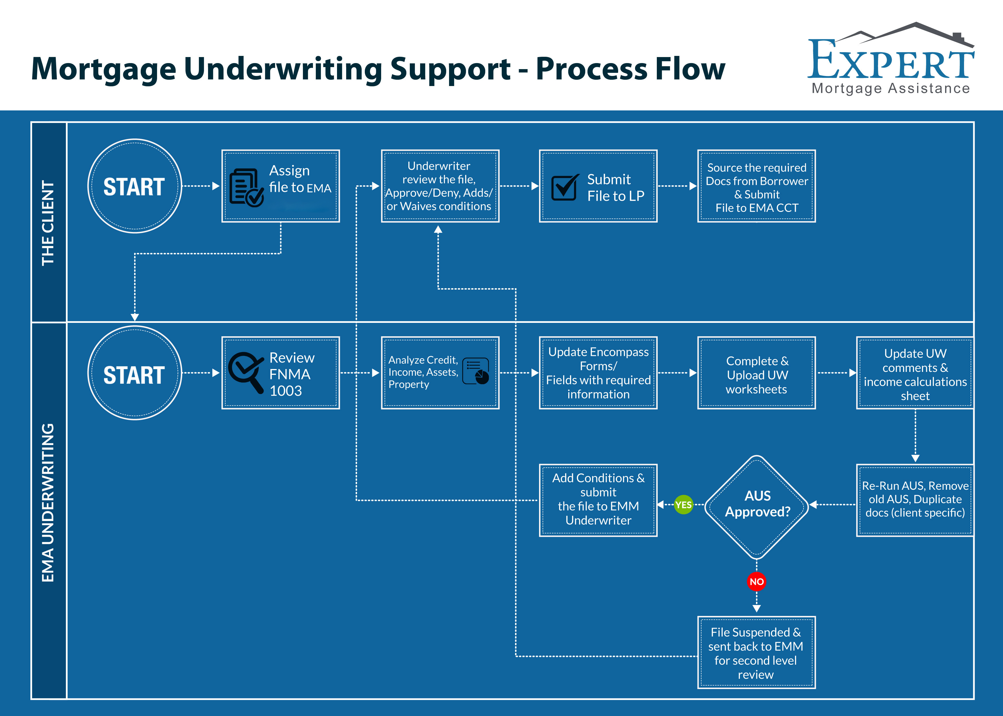 mortgage underwriting process map